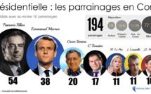 Présidentielle : Quels candidats les élus corses ont-ils parrainé ?