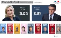 Corse-du-Sud : Encore Marine Le Pen avec 28,62% des suffrages