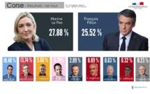 Présidentielle : La Corse place Marine Le Pen en tête