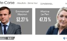 En Haute-Corse, Emmanuel Macron d'une courte tête