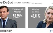 Macron en tête en Corse-du-Sud avec 50,59% des suffrages !