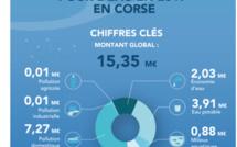 15,35 millions d'euros investis pour l'eau en Corse en 2017