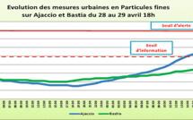 Pic de pollution en Corse-du-Sud : La procédure maintenue