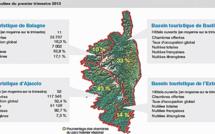 Corse : un début d'année 2013 difficile pour l'hôtellerie