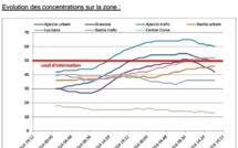 Pic de pollution : Niveaux élevés à Ajaccio et Bastia, transports gratuits à Ajaccio